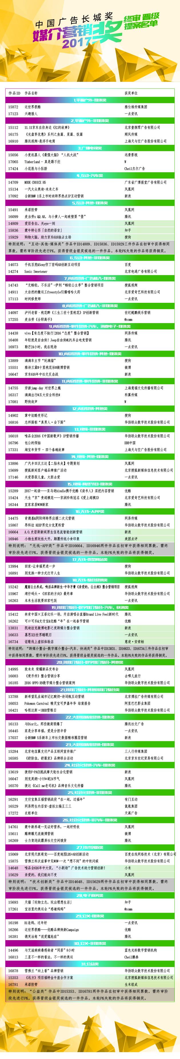 【更新】媒介营销奖获奖名单-晋级72-03.jpg